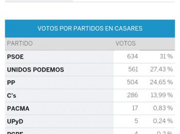 El PSOE, con un  31%, y Unidos Podemos, con el 27,43%, son los partidos más votados en Casares