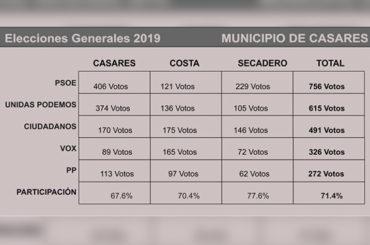 Informativos en Radio Casares | 29 de abril de 2019