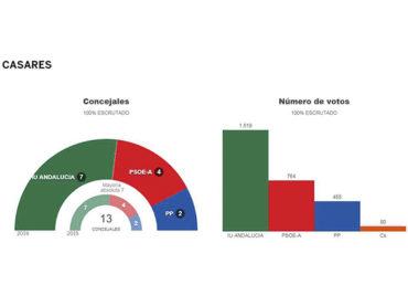 Elecciones Municipales 2019 | Valoraciones de los resultados
